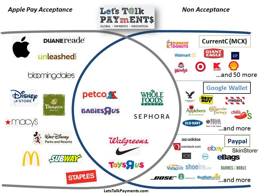 One Merchant Acceptance Infographic you can't Miss, Apple