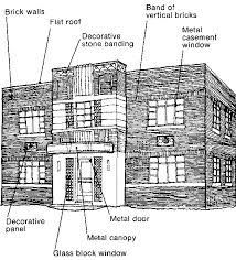 Art Deco House Characteristics