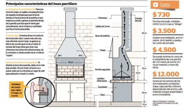 Tiraje de parrilla buscar con google parrilleros pinterest asador quinchos y chimeneas - Como se hace una chimenea ...