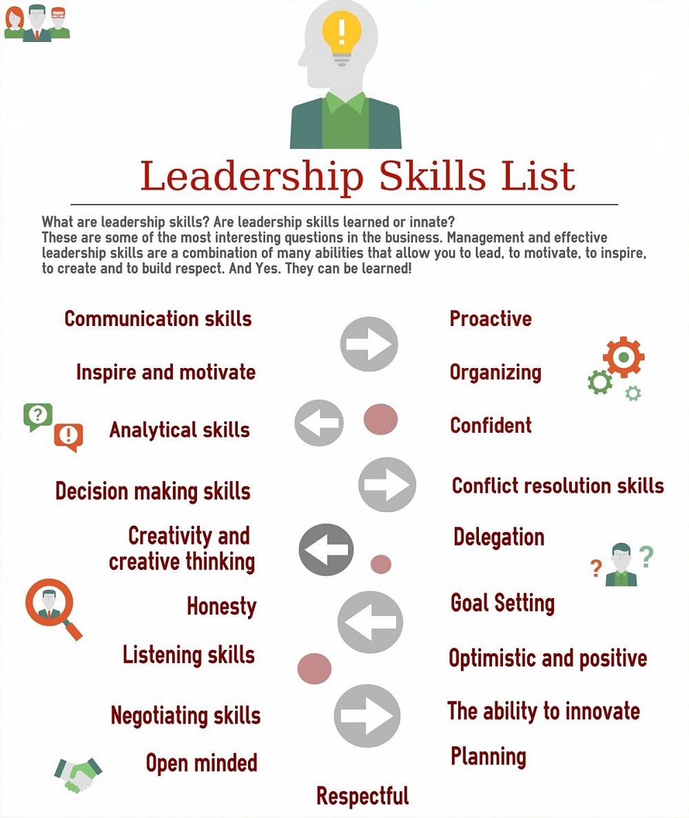 good leadership skills list for developing leadership skills and abilities  examples of