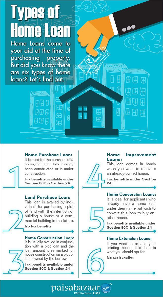 Land Loan Interest Rates