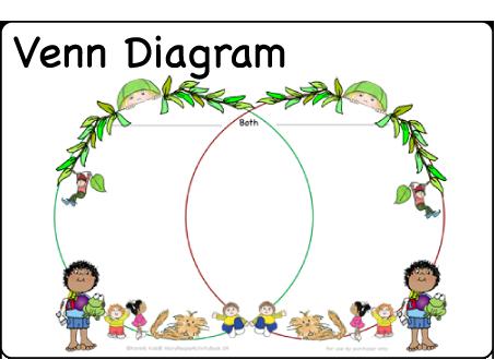 Venn Diagram This Free Downloadable Allows Children To Practice