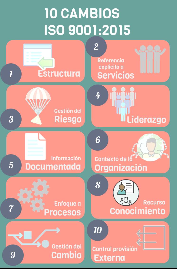 Principales Cambios En La Iso 9001 Administracion De Proyectos Gestion Empresarial Sistema De Gestión Ambiental