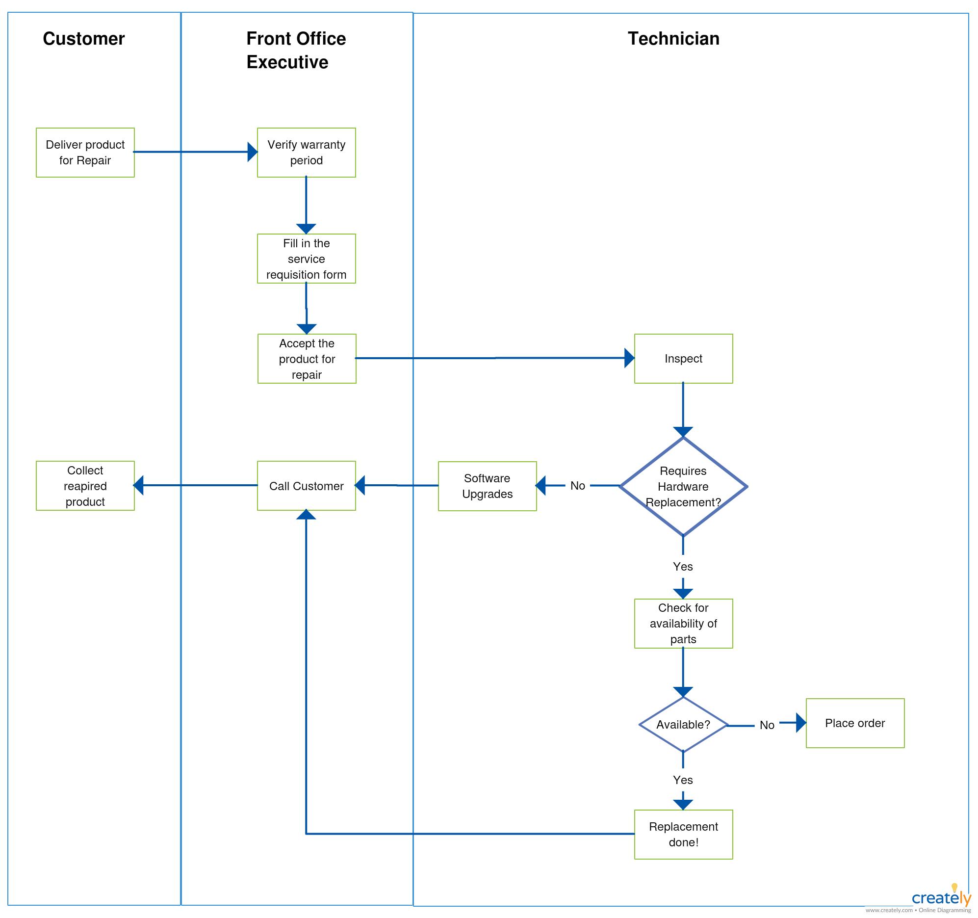 Technical Support Flowchart Flow Chart User Experience Design Health App