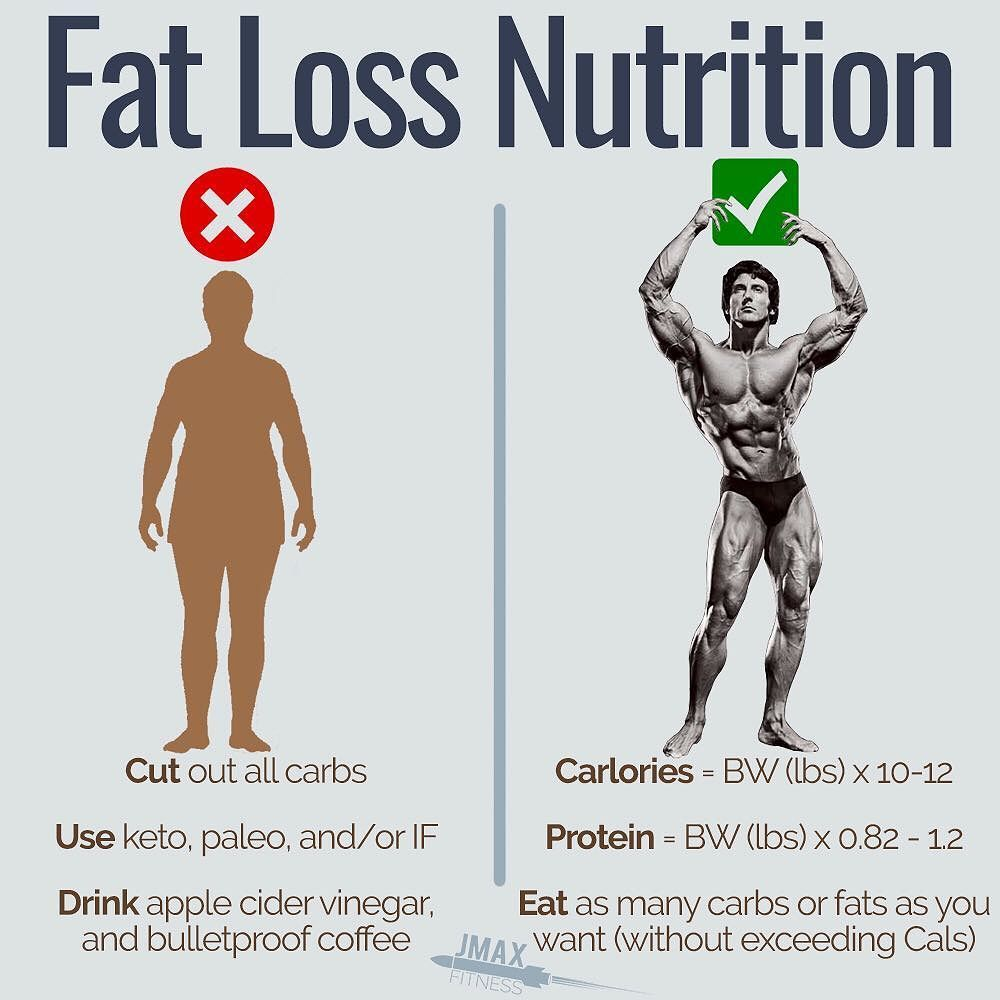 Fat Loss Nutrition The Formula For Fat Loss Is Simple And You Can