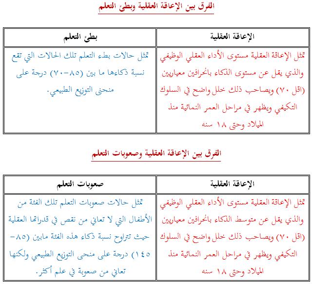 Pin By Ghala Alsubaei On الاعاقه العقليه Bullet Journal Journal Places To Visit