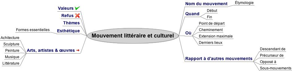 Carte heuristique de Michel Balmont, professeur de lettres