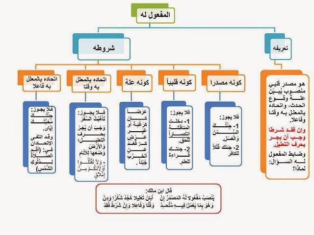 إضافة تسمية توضيحية Arabic Language Learning Arabic Learn Arabic Language