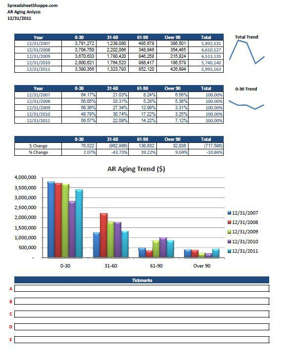 Ar Aging Analysis Trend Analysis Report Template Accounts Receivable
