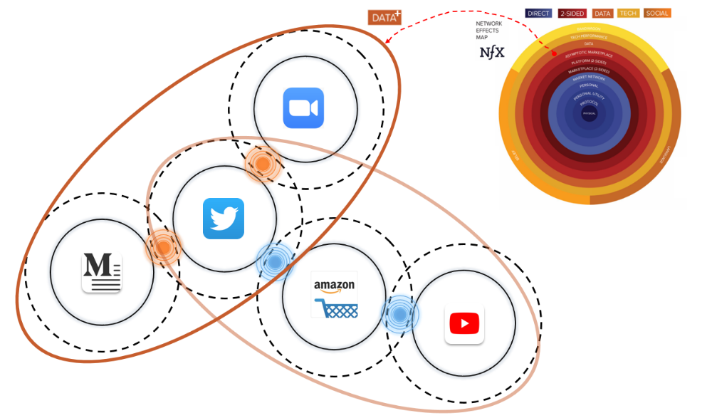 22 Network Chain Infomediary Edge Interactions And Data