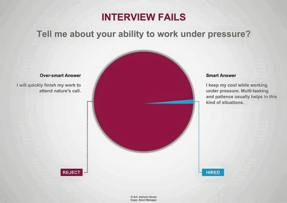 Tell me about your ability workk under pressure? Interview fails