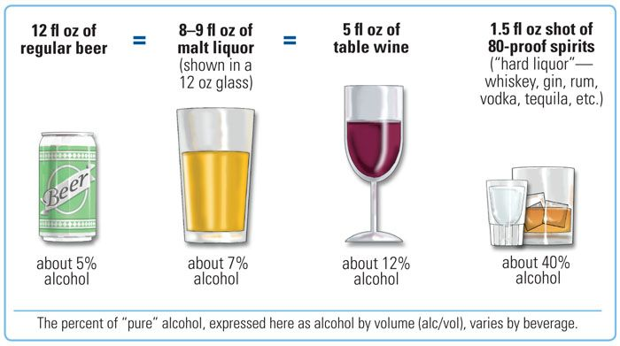How much alcohol in each type of drink The same amount of ...