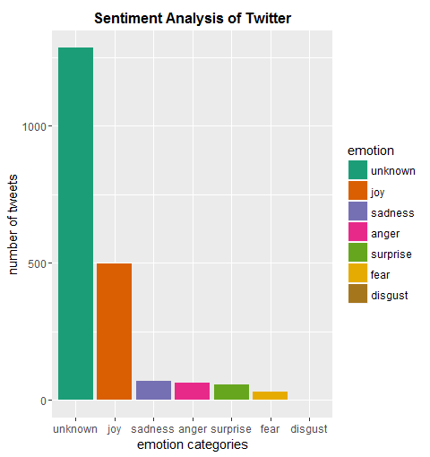 perform sentiment analysis of twitter data using R | R