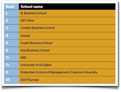 Ie Business School La Mejor Escuela De Negocios Europea Escuela Europeos Negocios