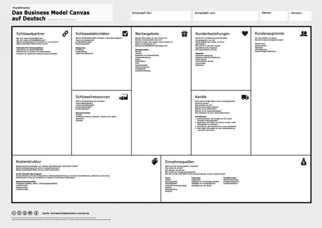 Das Business Model Canvas Dein Geschaftsmodell Auf Einer Seite Business Canvas Geschaftsplane Geschaftsideen