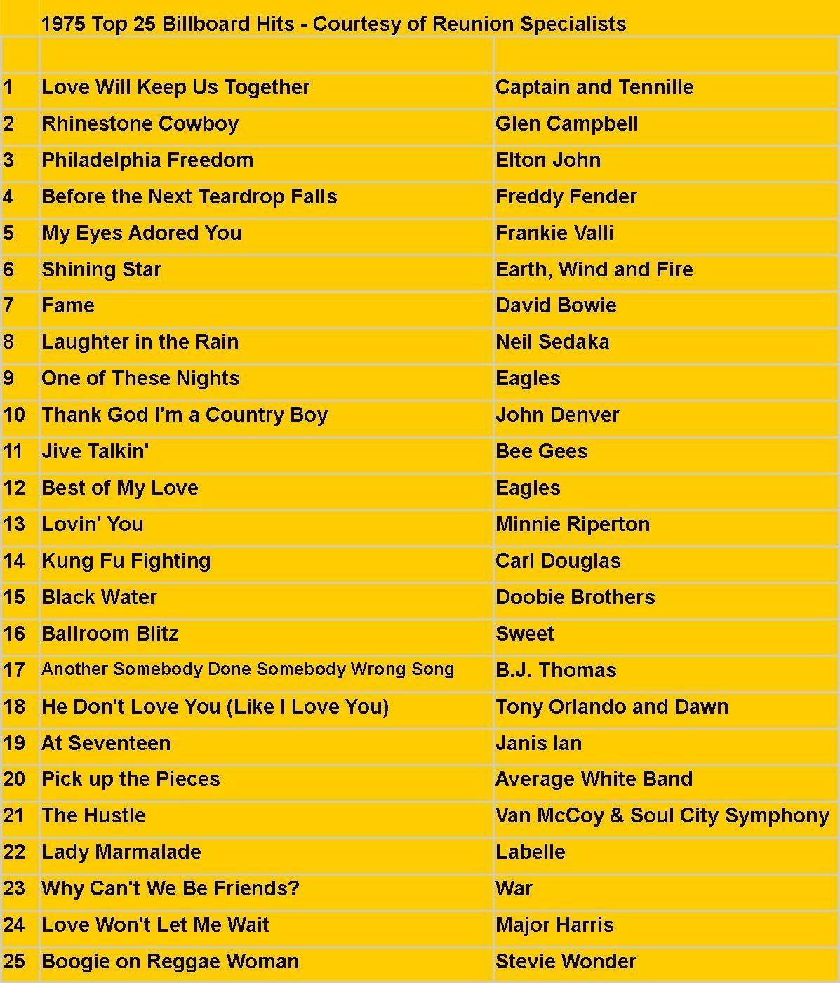 1975 Tops 25 Hits Music Memories Music Charts Music Playlist