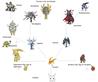 Patamon Evolution Chart Images Pictures Becuo Digimon Pinterest Adventure And
