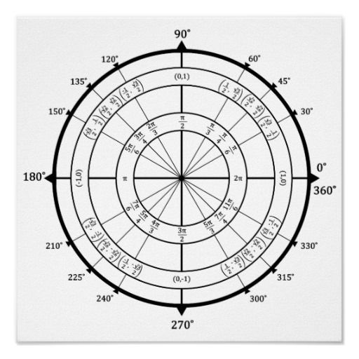 The Unit Circle was fundamental to my success in Pre