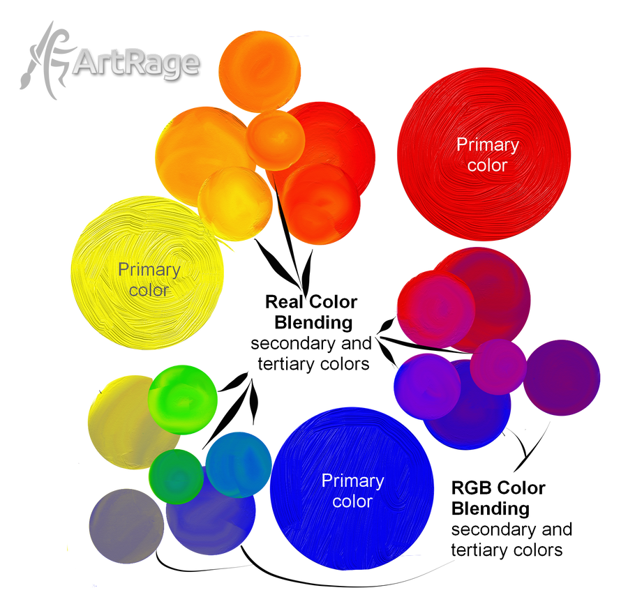 Color Mixing In Artrage By Artrageteam On Deviantart Color Mixing Chart Color Mixing Artrage