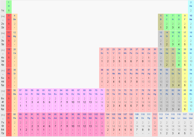 The Position Of Elements On The Periodic Table Is Directly Related