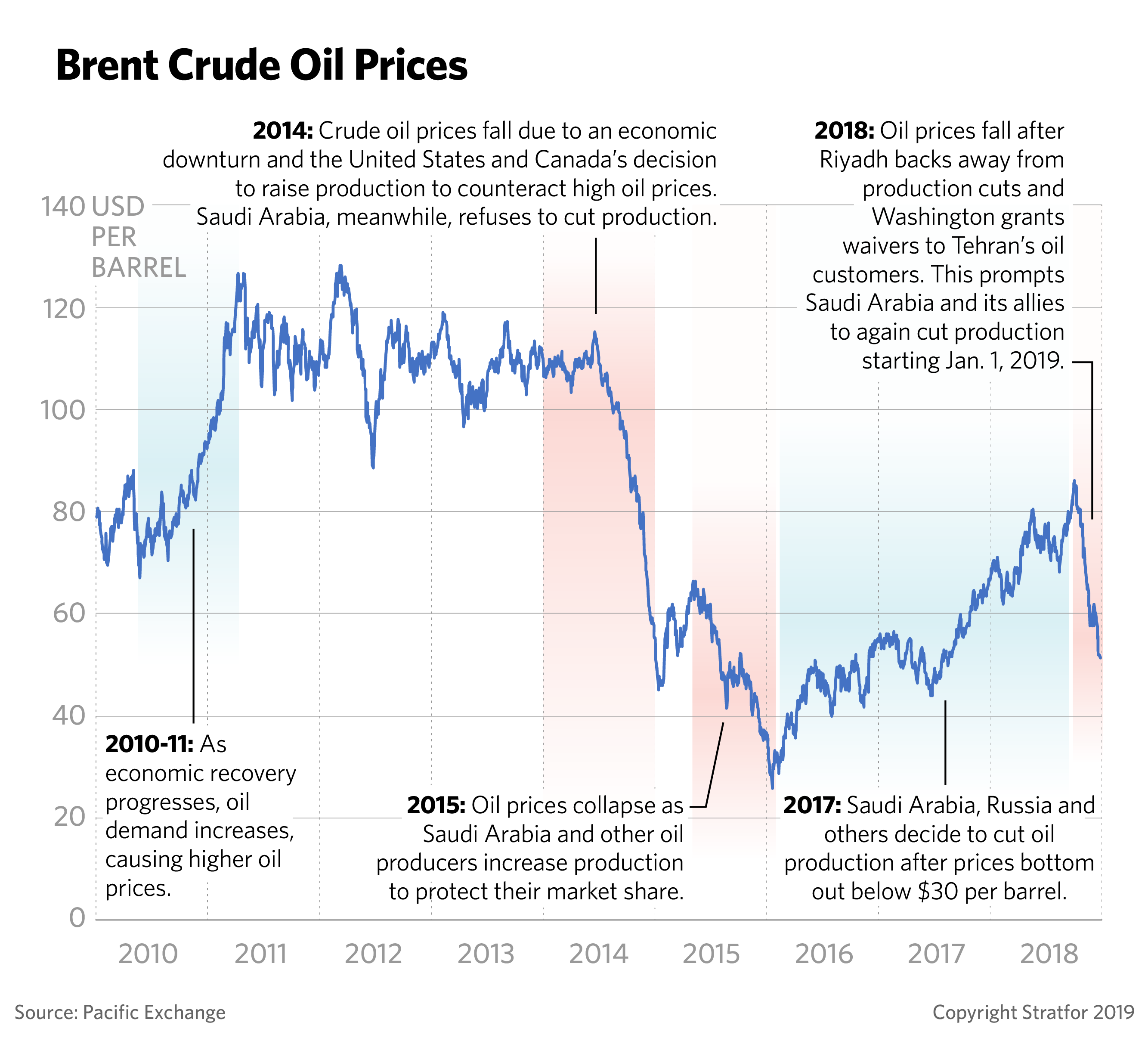 World S Oil Producers Prepare For A New Era Of Low Prices World