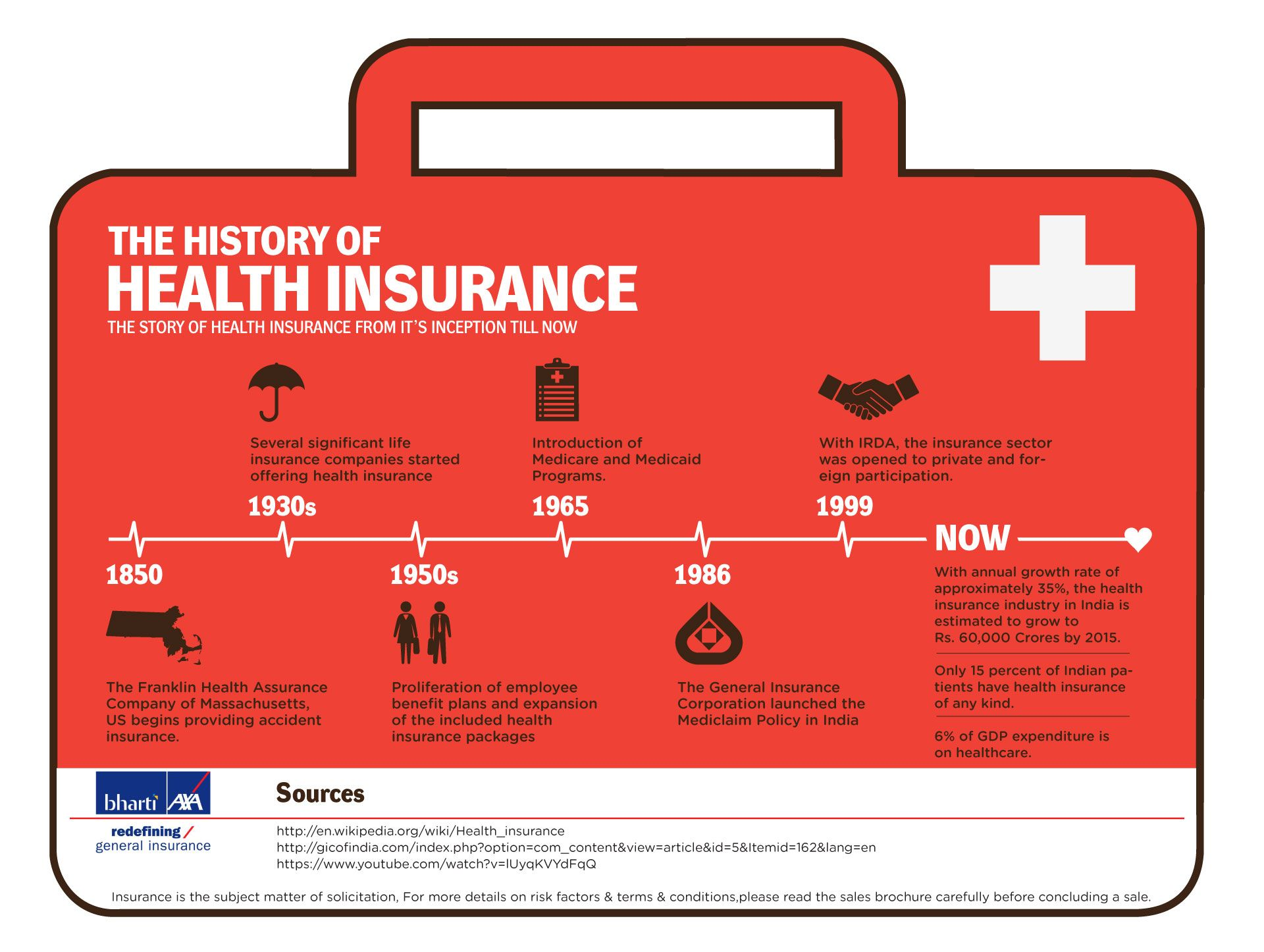 From The Inspection Till Now The Story Of Health Insurance Started In 1850 By The Frankin Health Assurance Com Health Insurance Critical Illness Life Insurance