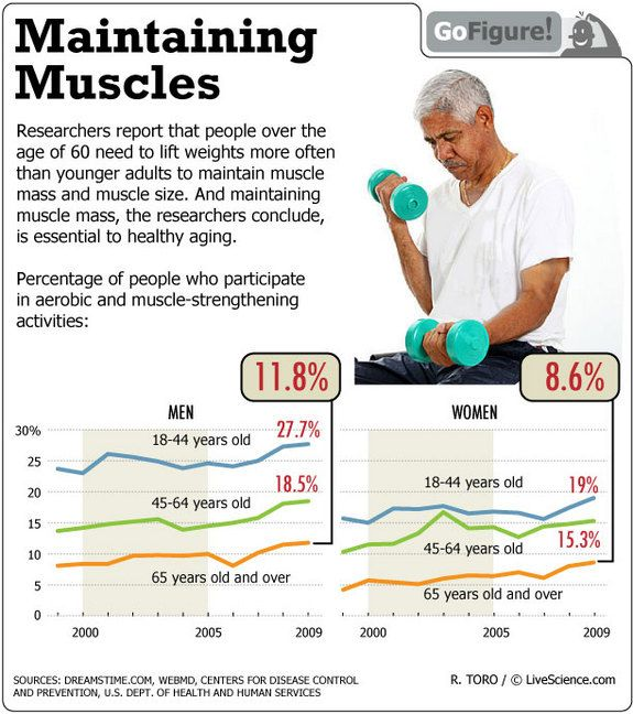Aging and Exercise (Infographic) Lift weights, Muscles and Strength - fresh blueprint consulting and training