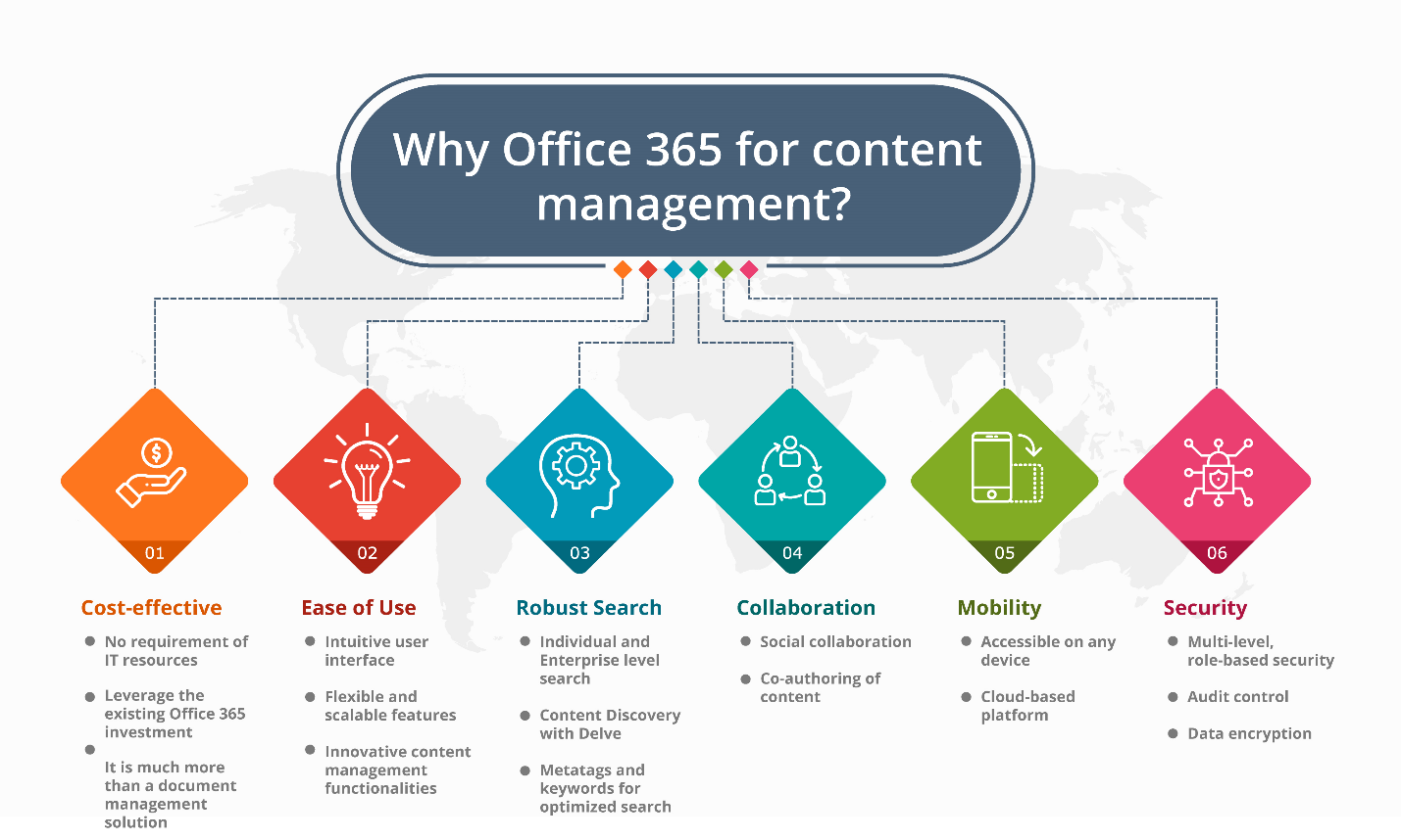 Why Office 365 For Content Management Enterprise Content Management Content Management Knowledge Management
