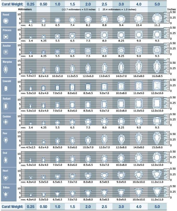 Diamond Carat Size Chart.