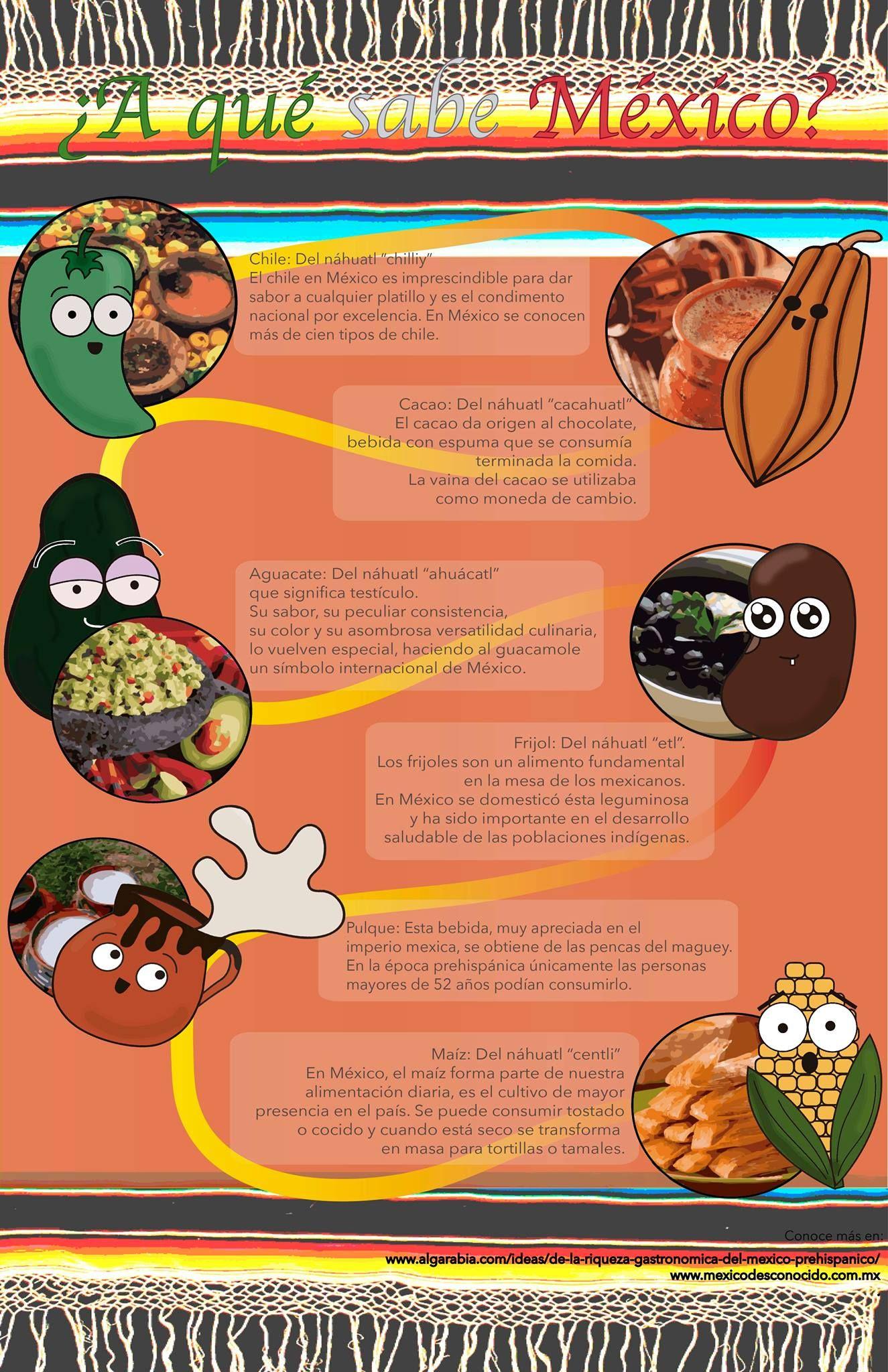 Infografia sobre la cocina mexicana prehispánica | la comida | Pinterest