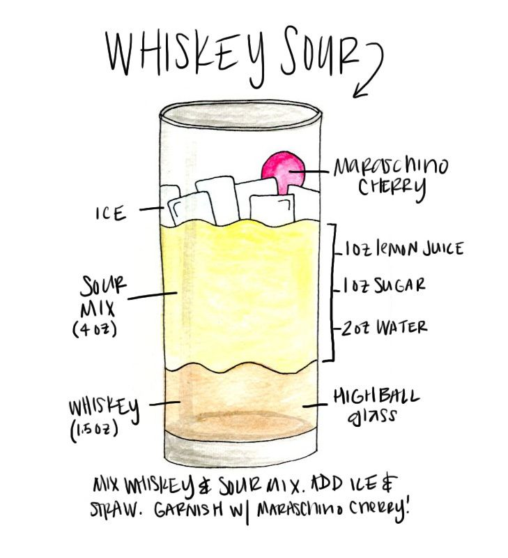Whiskey Sour Recipe Printable! Print Out And Tape It Up