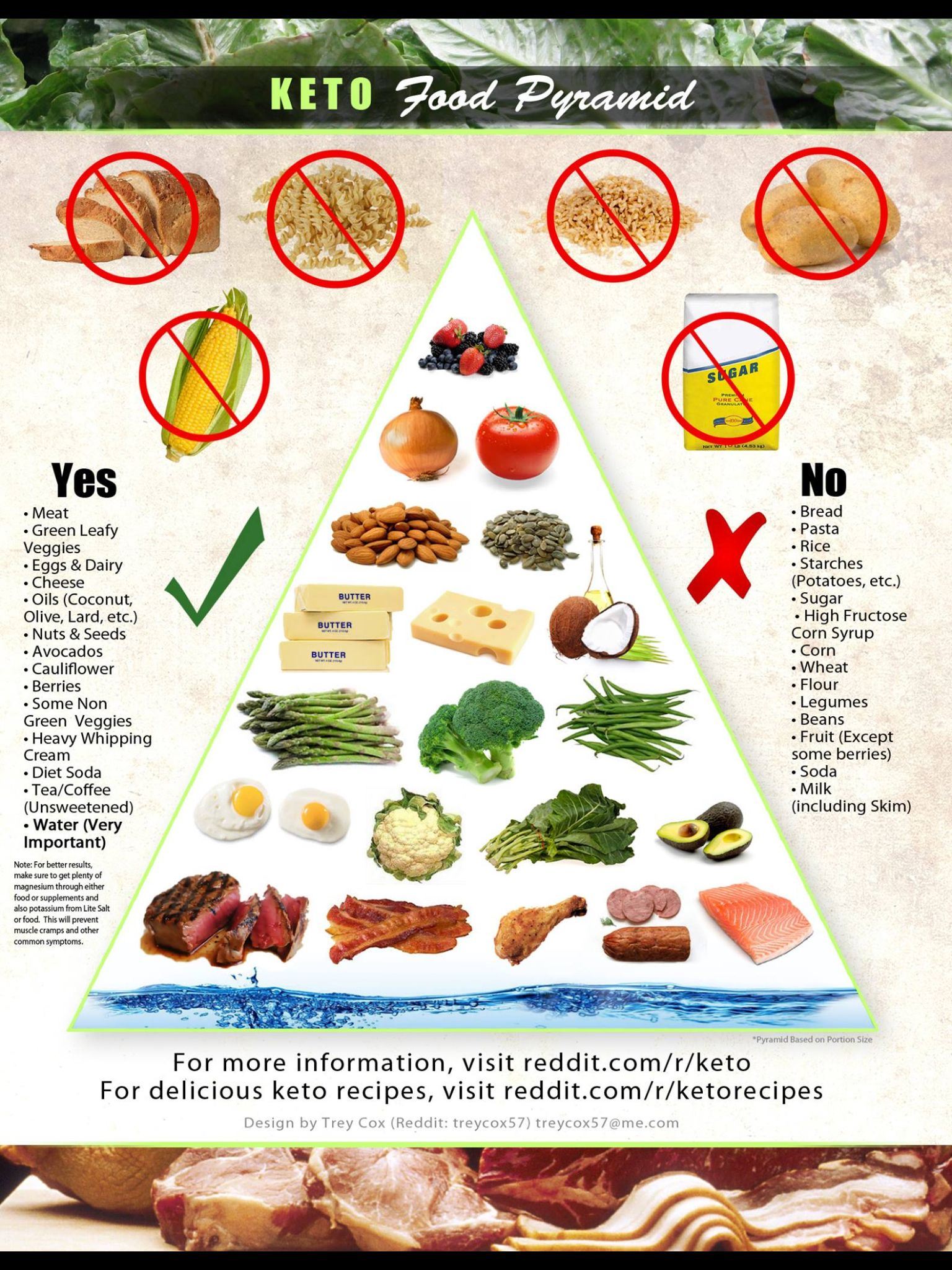 Keto Food Pyramid - actually for my macros (trying to lose weight) there is way more fat at the ...