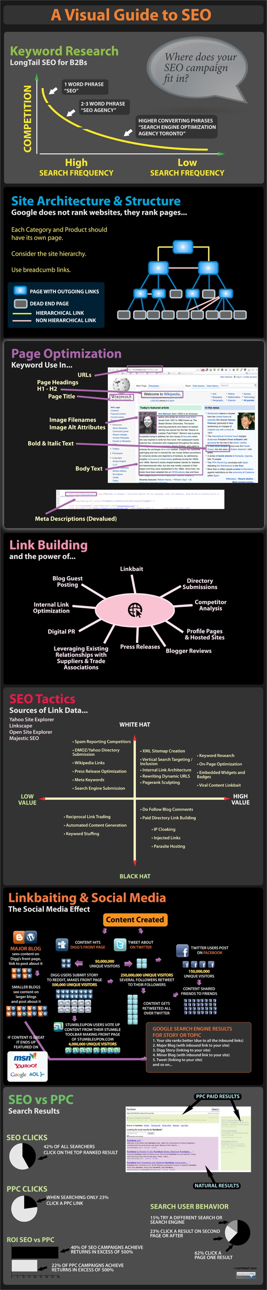 10 Infographics For Internet Marketing Pros Infographic Marketing Search Engine Optimization Infographics Seo Guide