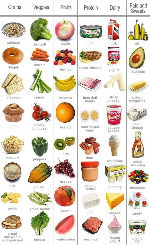 Make sure to get foods from each of these food gro