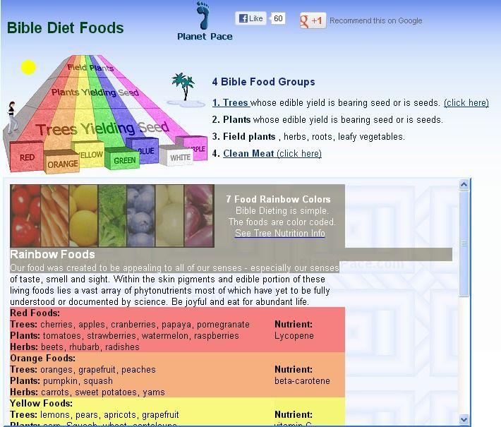 Bible Diet Foods Bible Diet Biblical Diet Best Healthy Diet