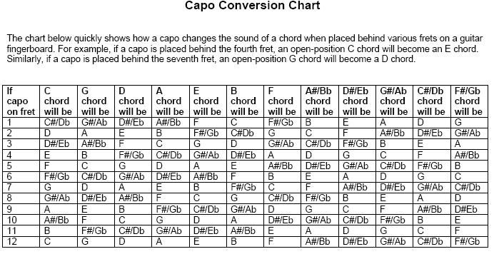 Image Result For Capo On 3rd Fret Transpose Guitar Tips Guitar