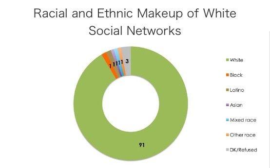 Facebook spent 23 seconds fighting racism, and failed. — Culture Club — Medium