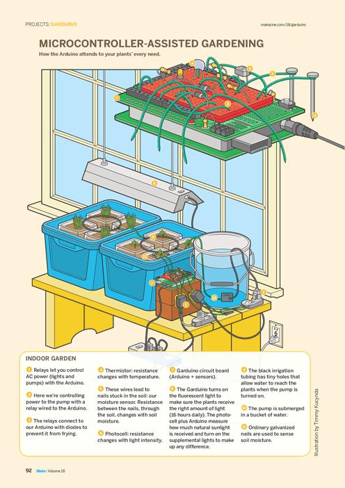 Garduino | Arduino Gardening | Arduino and Raspberry Pi Projects