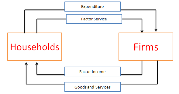 Pin by joana halder on circular flow of income in two sector economy flow ccuart Choice Image