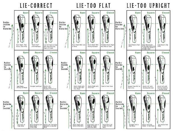 Golf also club lie angle chart heartpulsar rh