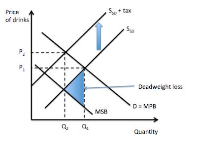 Negative Externailty Consumption Sugar Tax Sugar Tax Economics Tax