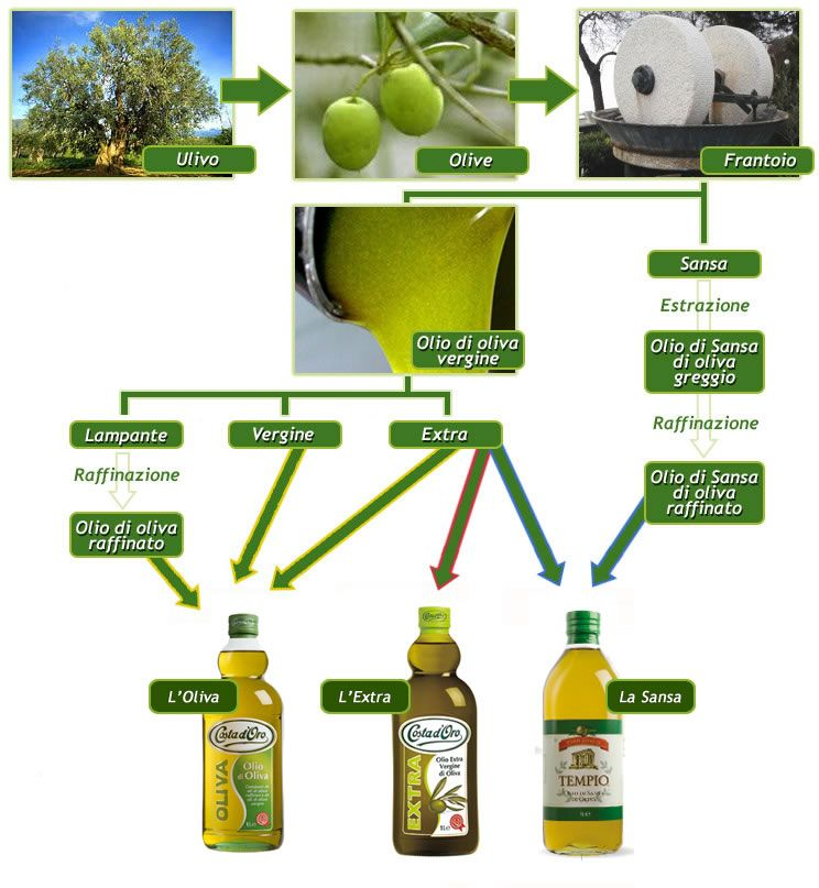 California Olive Ranch takes great care and pride in their products, using fresh ingredients for an extra virgin olive oil that can enhance any dish. California Olive Ranch takes great care and pride in their products, using fresh ingredients for an extra virgin olive oil that can enhance any dish. oz bottle/5(39).