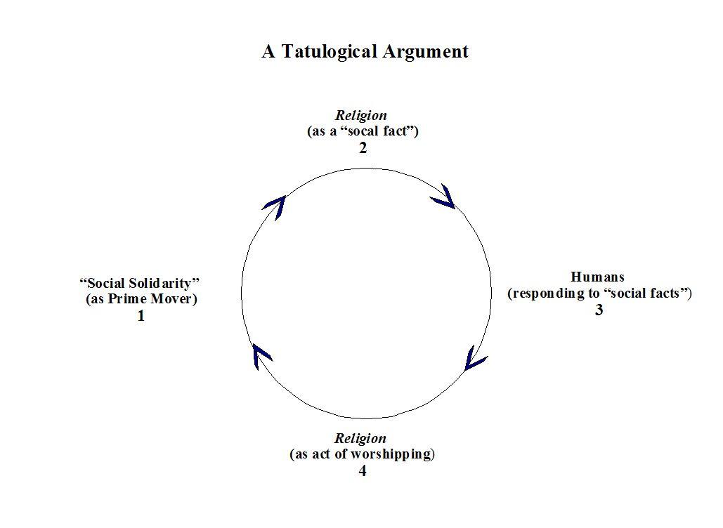 Emile Durkheim Theory