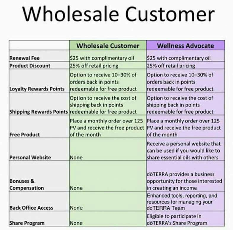 Pin By Sara Lee Fouts On Doterra Business Wellness Advocate Doterra Business Essential Oil Uses