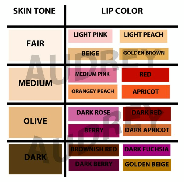Useful Chart of matching skin color to Lip color or