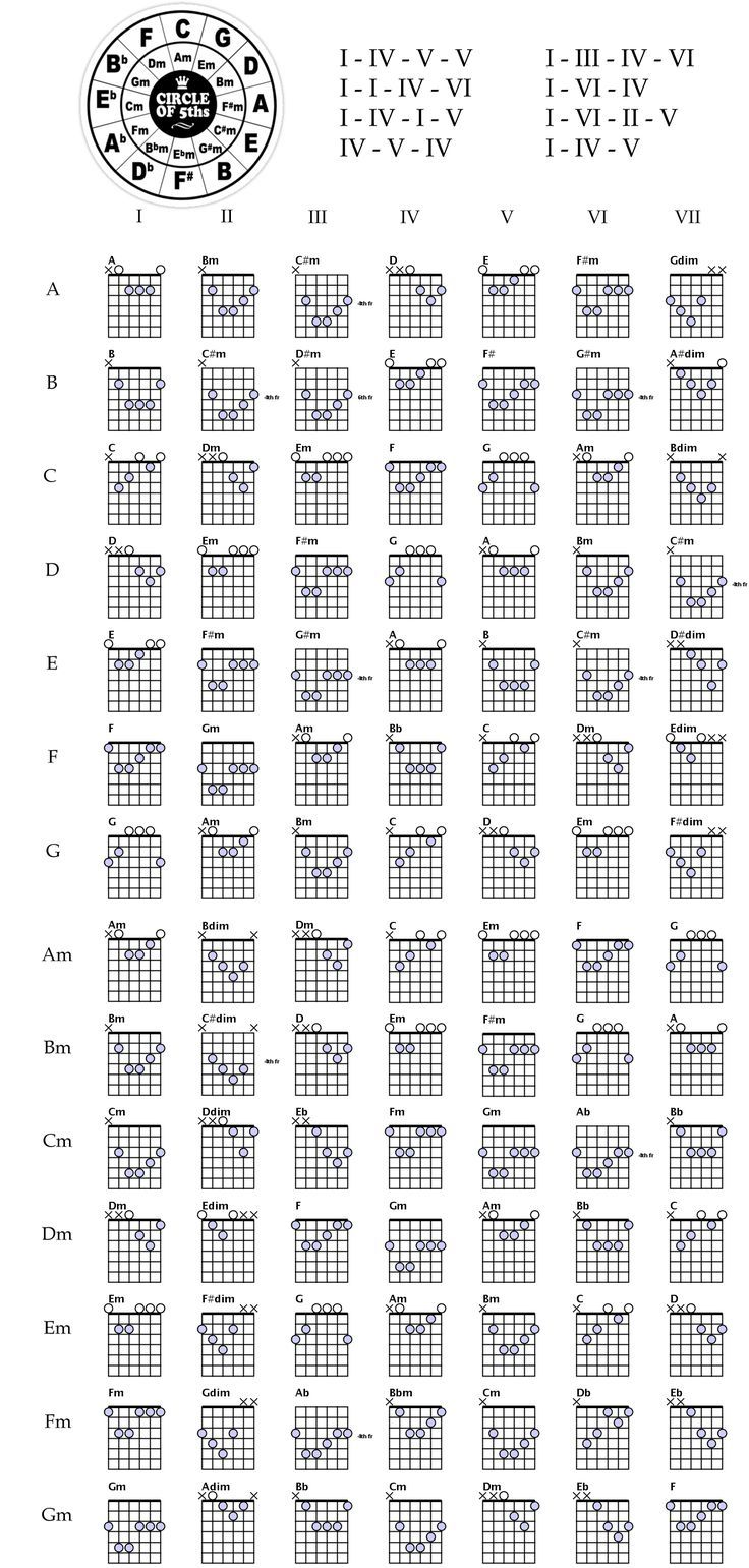 All the right chords not necessarily in the right order all the right chords not necessarily in the right order hexwebz Images
