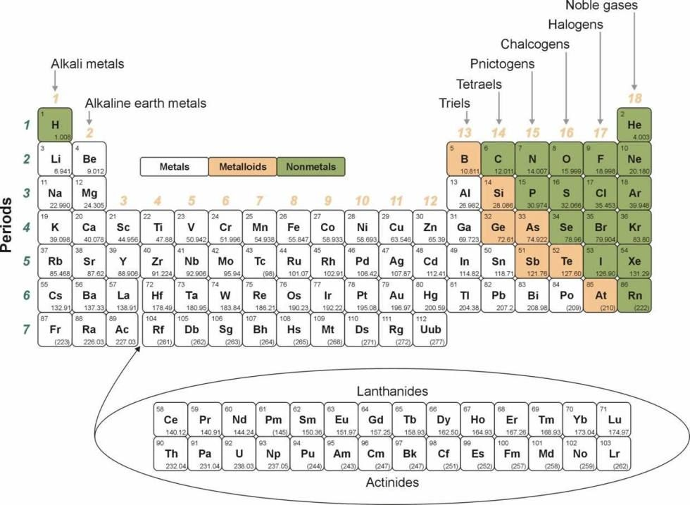 Periodic Table what row is hydrogen in on the periodic table : Printable Periodic Table of Elements   Kiddo Shelter   Periodic ...