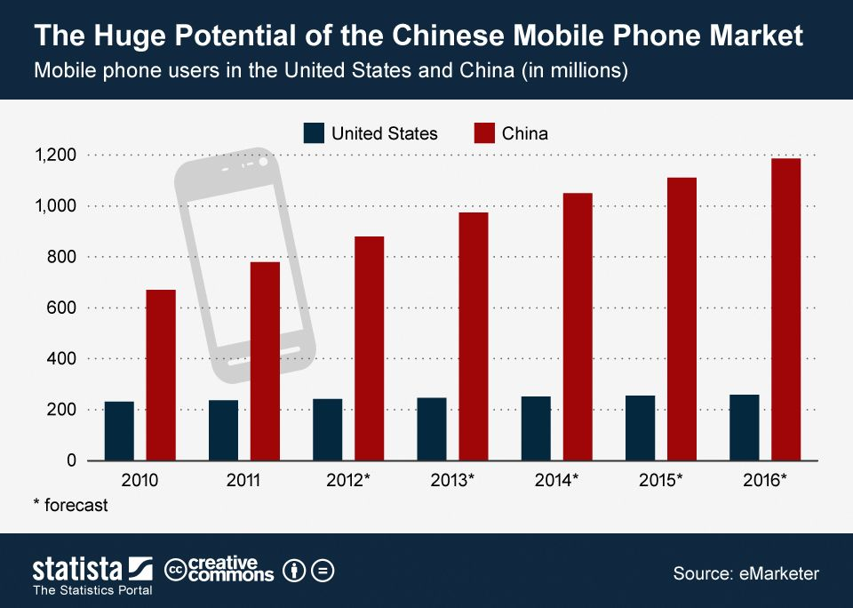 The Huge Potential of the Chinese Mobile Phone Market
