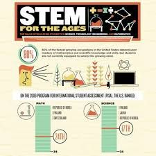 Image result for infographic classroom stem