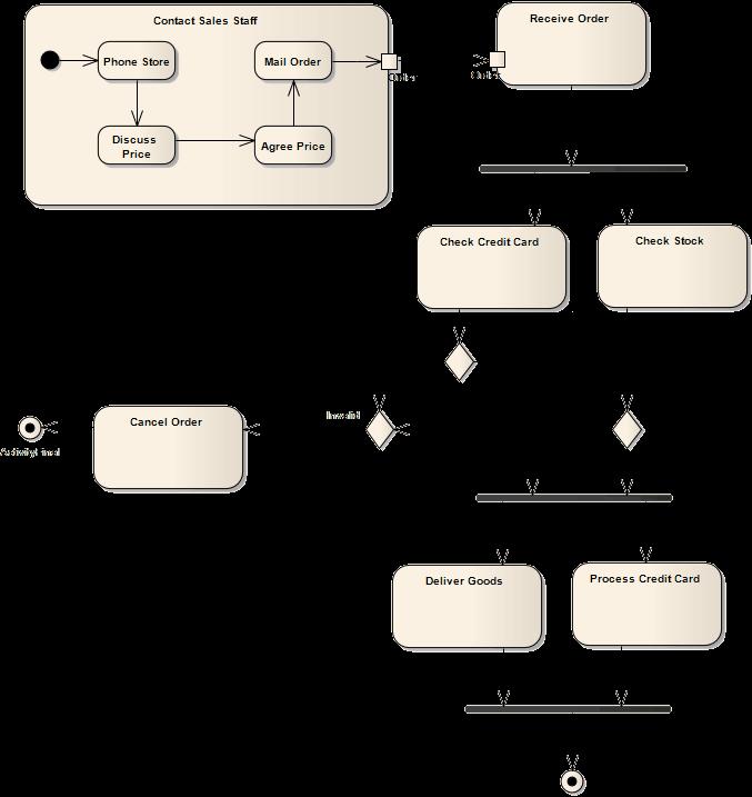Uml Activity Diagram Example Using Sparx Systems Enterprise Architect In 2020 Activity Diagram Data Flow Diagram Enterprise Architect